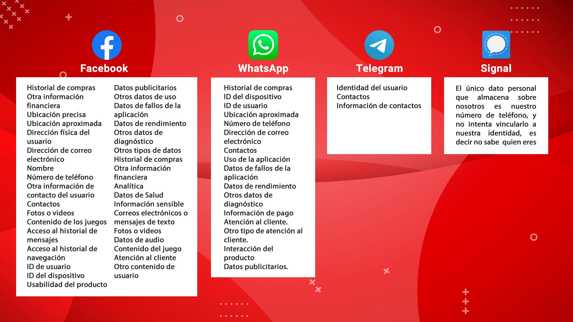 Comparativo privacidad Whatsapp, Telegram, Signal y Facebook